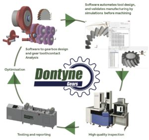 Dontyne Gears Principles Image